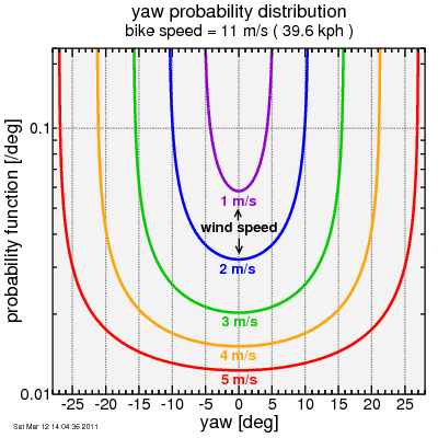 yaw probability at fixed wind speed